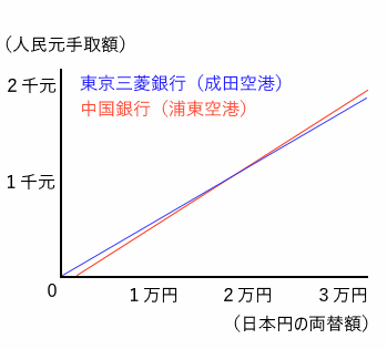 rate-graph1