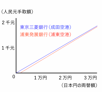 rate-graph2